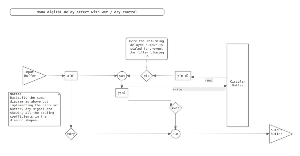 How Delays Work (iPlug) – Luke Zeitlin – Programming, data